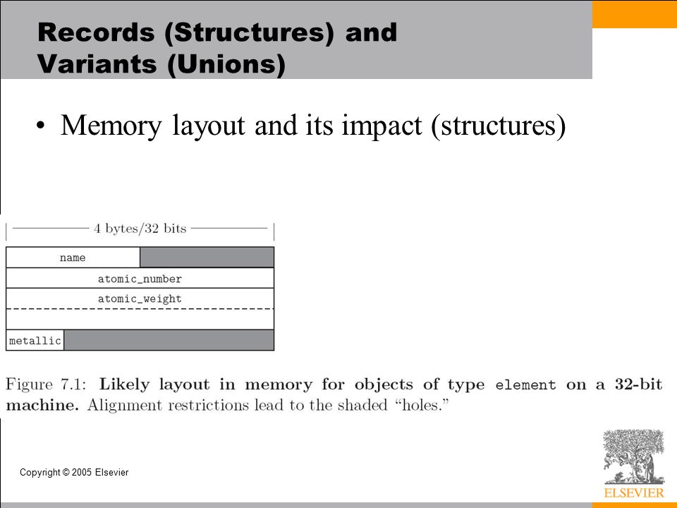 Copyright © 2005 Elsevier Records (Structures) and Variants (Unions) Memory layout and its impact (structures)