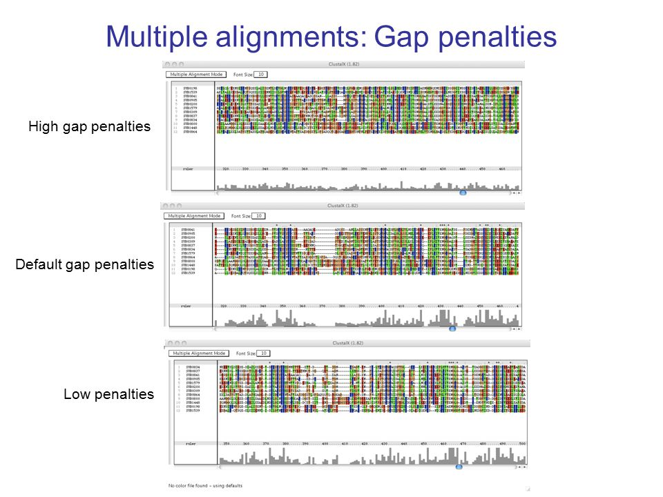 Multiple alignments: Gap penalties High gap penalties Default gap penalties Low penalties