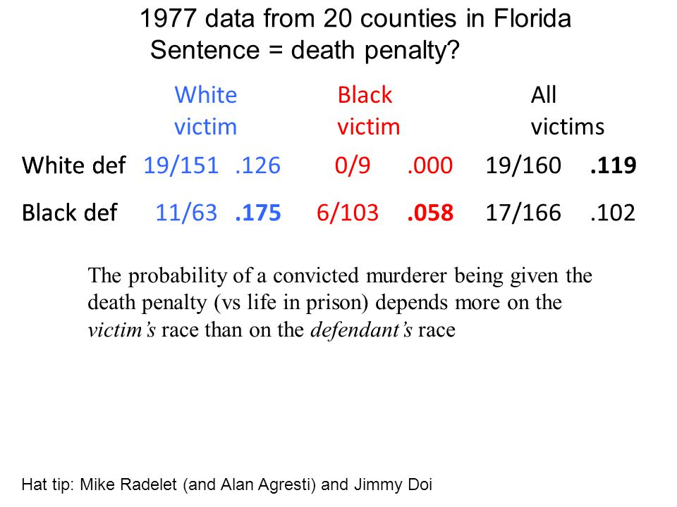 White def19/151.126 Black def 11/63.175 0/9.000 6/103.058 19/160.119 17/166.102 White victim Black victim All victims 1977 data from 20 counties in Florida White def Black def The probability of a convicted murderer being given the death penalty (vs life in prison) depends more on the victim's race than on the defendant's race Hat tip: Mike Radelet (and Alan Agresti) and Jimmy Doi Sentence = death penalty?