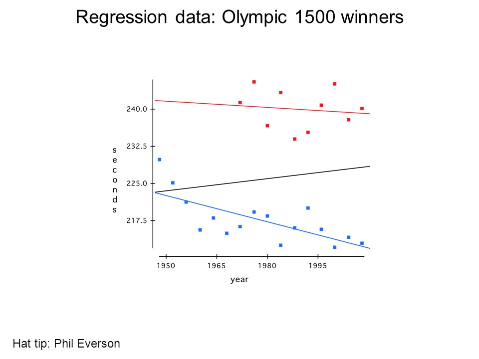 Regression data: Olympic 1500 winners Hat tip: Phil Everson