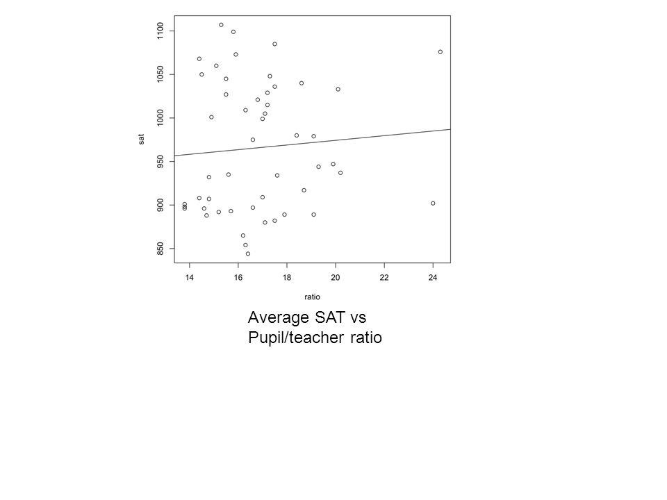 Average SAT vs Pupil/teacher ratio