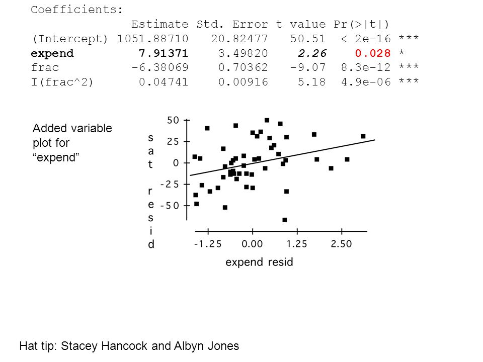 Added variable plot for expend Coefficients: Estimate Std.