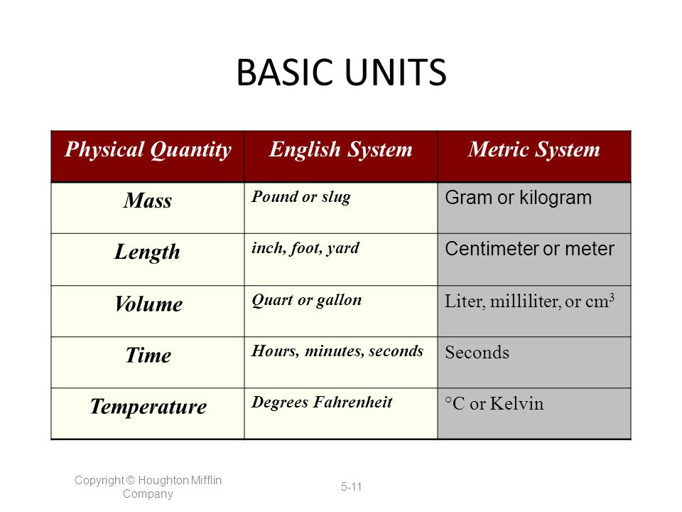 BASIC UNITS Physical QuantityEnglish SystemMetric System Mass Pound or slug Gram or kilogram Length inch, foot, yard Centimeter or meter Volume Quart or gallon Liter, milliliter, or cm 3 Time Hours, minutes, seconds Seconds Temperature Degrees Fahrenheit °C or Kelvin Copyright © Houghton Mifflin Company 5-11