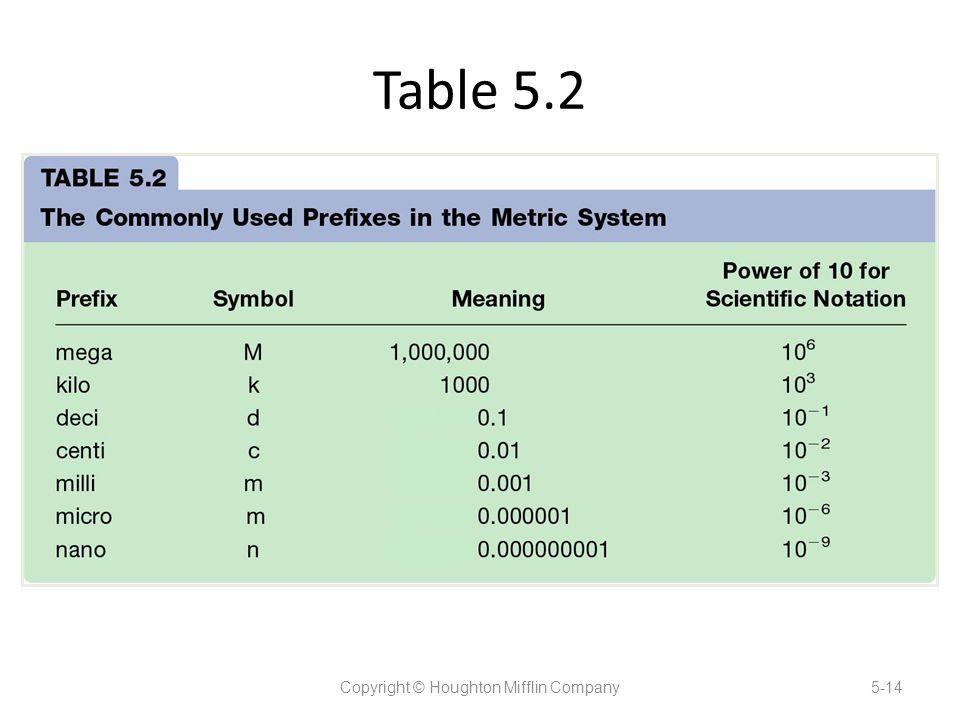 Table 5.2 Copyright © Houghton Mifflin Company5-14