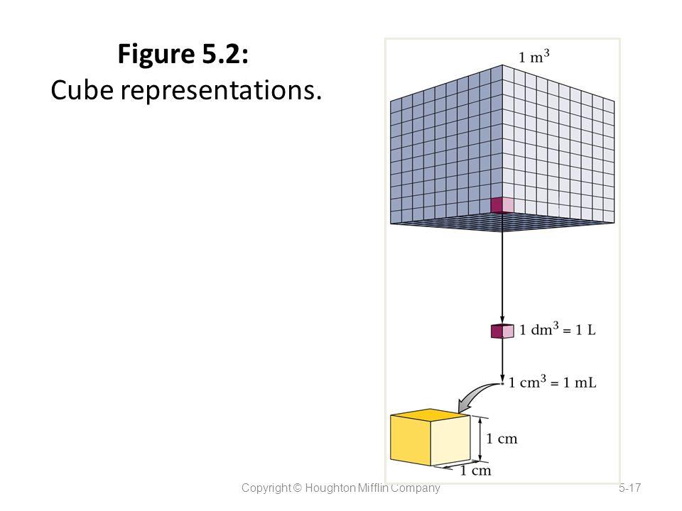 Figure 5.2: Cube representations. Copyright © Houghton Mifflin Company5-17