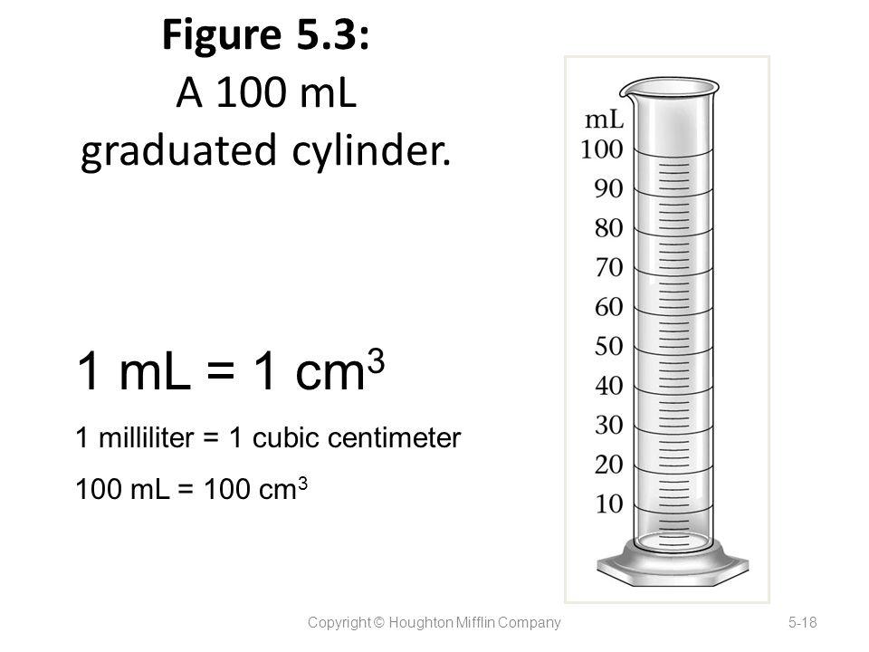 Figure 5.3: A 100 mL graduated cylinder.