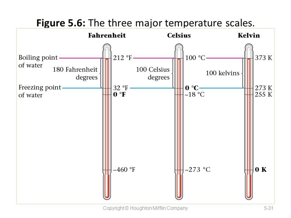 Figure 5.6: The three major temperature scales. Copyright © Houghton Mifflin Company5-31