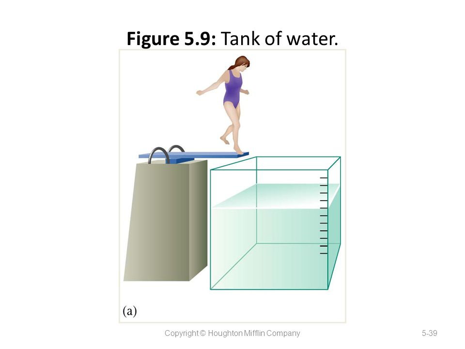 Figure 5.9: Tank of water. Copyright © Houghton Mifflin Company5-39