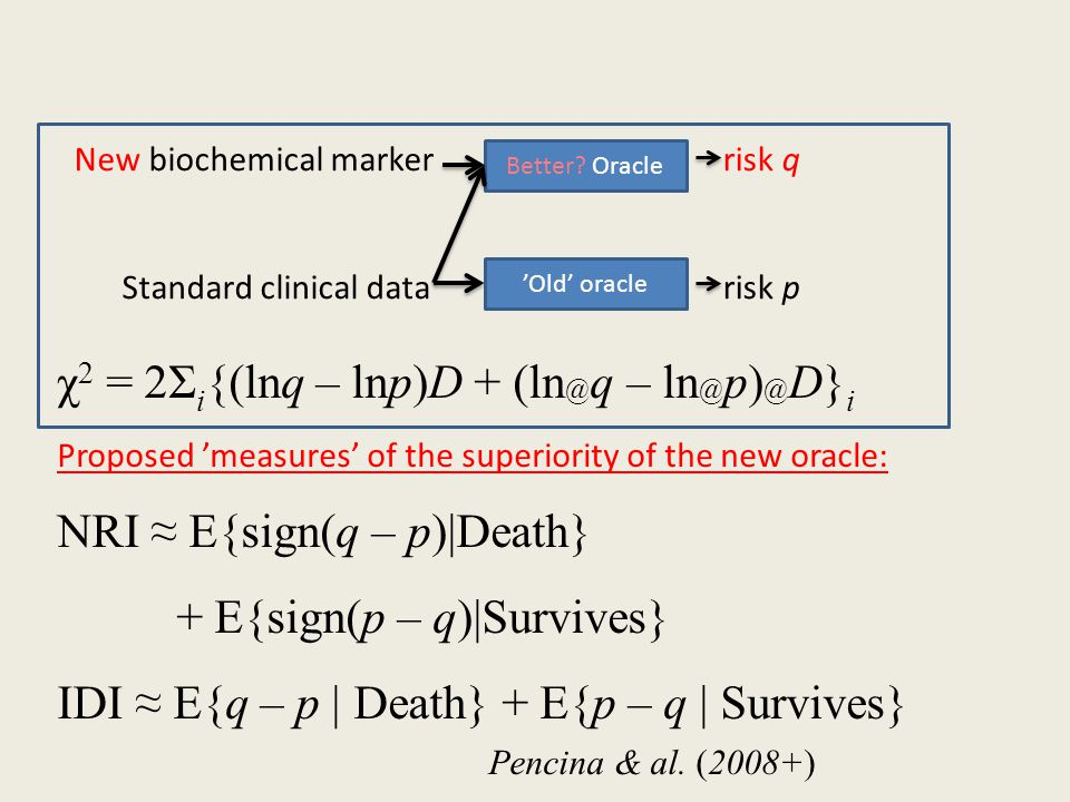 New biochemical marker Standard clinical data Better.