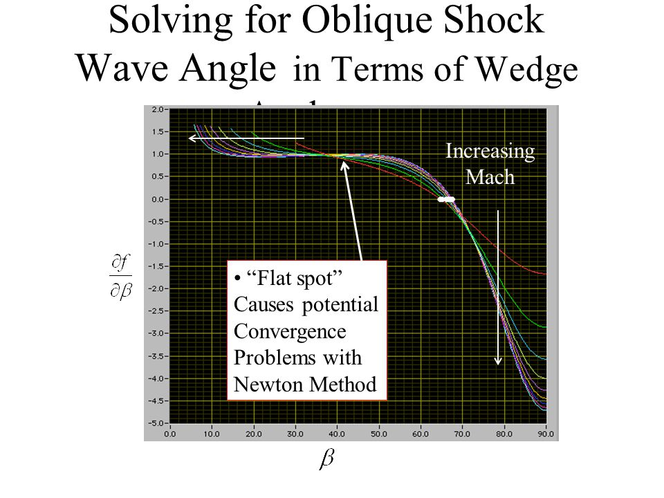 Solving for Oblique Shock Wave Angle in Terms of Wedge Angle (cont'd) Newton method (continued) Iterate until convergence