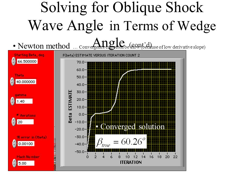 Solving for Oblique Shock Wave Angle in Terms of Wedge Angle (cont'd) Flat spot Causes potential Convergence Problems with Newton Method Increasing Mach