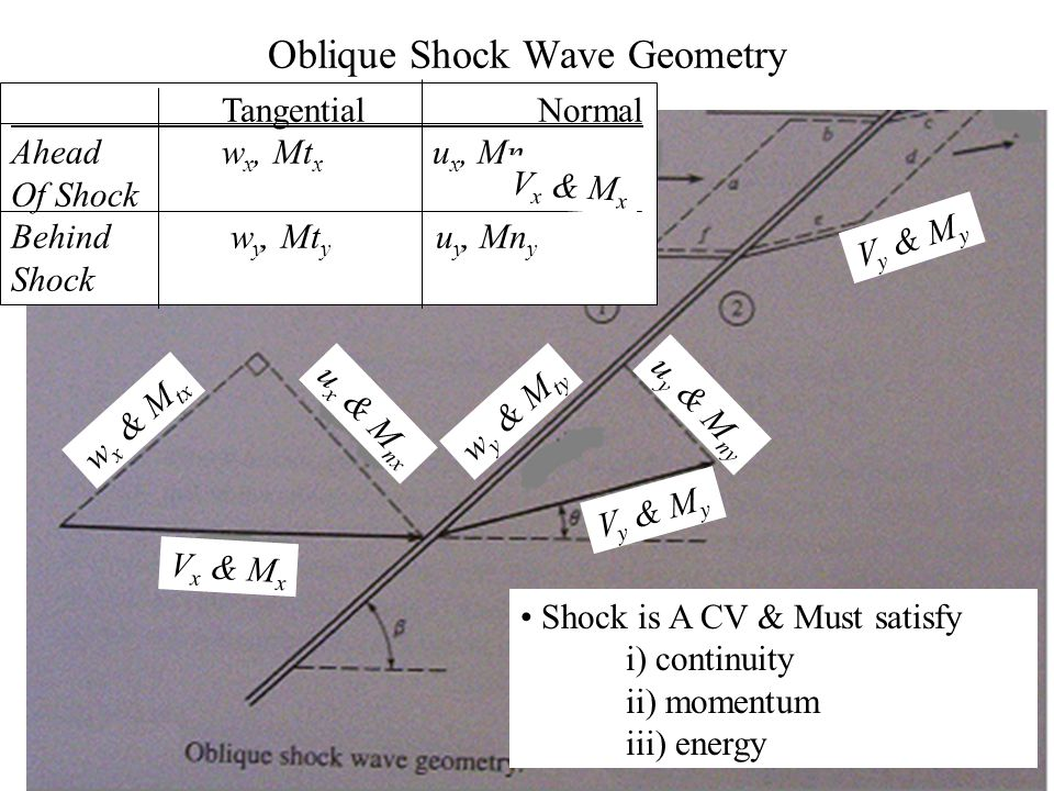 Oblique Shock Wave When generating object is larger than a point , shockwave is stronger than mach wave ….