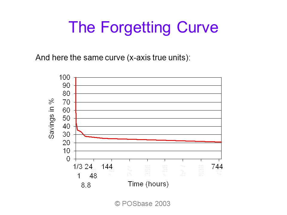 The Forgetting Curve © POSbase 2003 And here the same curve (x-axis true units):