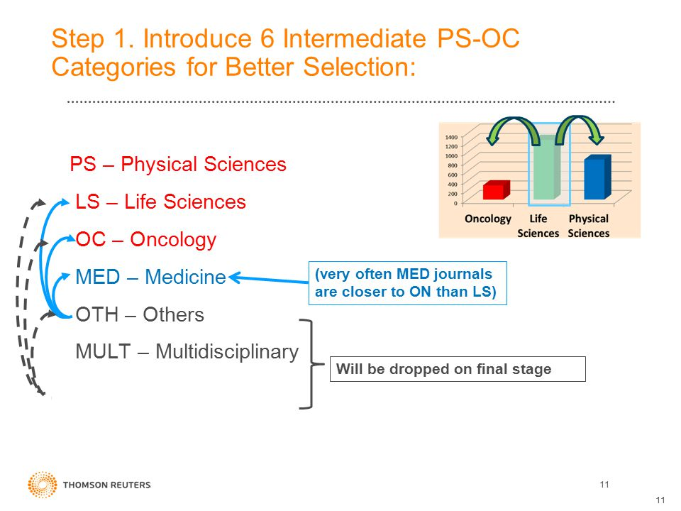 Step 1. Introduce 6 Intermediate PS-OC Categories for Better Selection: 11 PS – Physical Sciences LS – Life Sciences OC – Oncology MED – Medicine OTH