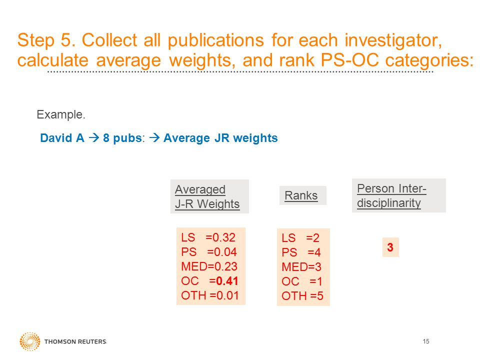 Step 5. Collect all publications for each investigator, calculate average weights, and rank PS-OC categories: 15 Example. David A  8 pubs:  Average