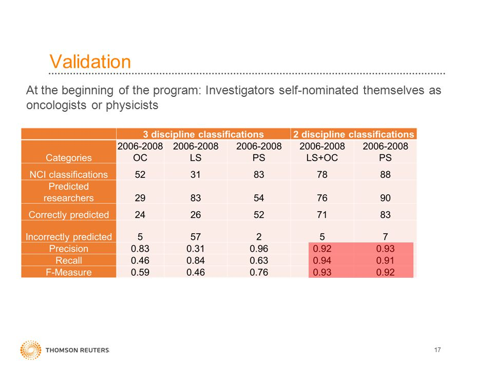 Validation 17 At the beginning of the program: Investigators self-nominated themselves as oncologists or physicists