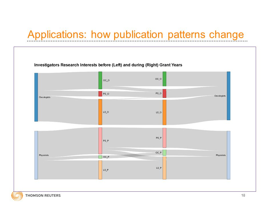 Applications: how publication patterns change 18