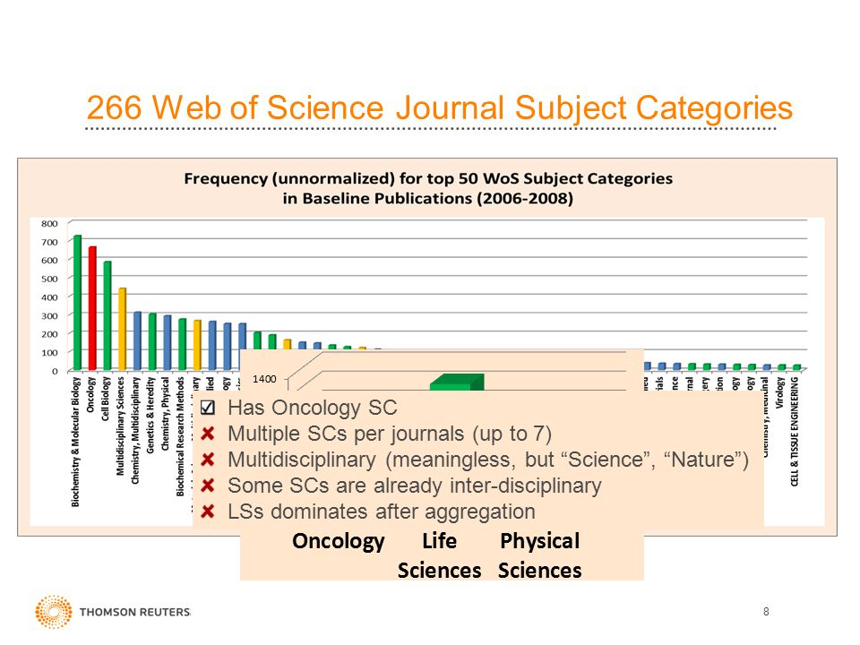 PS-OC 3 broad categories Oncology Physical Sciences Life Sciences 266 Web of Science Journal Subject Categories 8 Has Oncology SC Multiple SCs per journals (up to 7) Multidisciplinary (meaningless, but Science , Nature ) Some SCs are already inter-disciplinary LSs dominates after aggregation