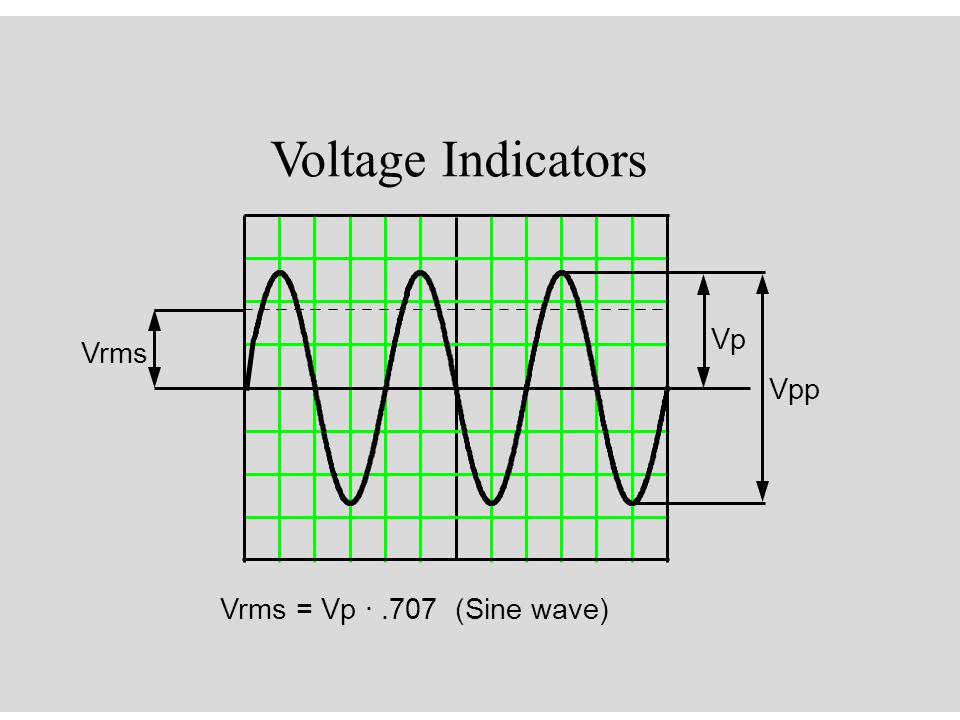 Voltage Indicators Vrms = Vp ·.707 (Sine wave) Vpp Vrms Vp