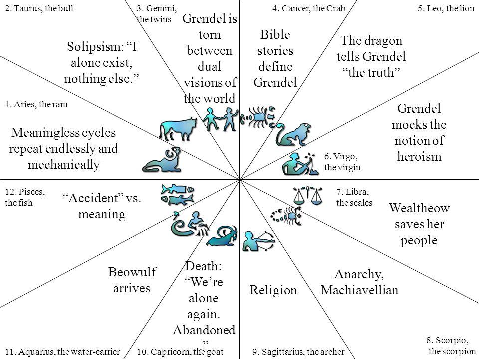 1. Aries, the ram 2. Taurus, the bull3. Gemini, the twins 4. Cancer, the Crab5. Leo, the lion 6. Virgo, the virgin 7. Libra, the scales 8. Scorpio, th