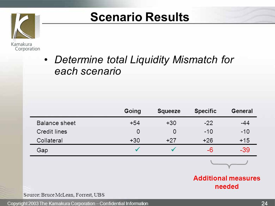 Copyright 2003 The Kamakura Corporation – Confidential Information 24 Scenario Results Determine total Liquidity Mismatch for each scenario Balance sheet+54+30-22-44 Credit lines00-10-10 Collateral+30+27+26+15 Gap -6-39 GoingSqueezeSpecificGeneral Additional measures needed Source: Bruce McLean, Forrest, UBS