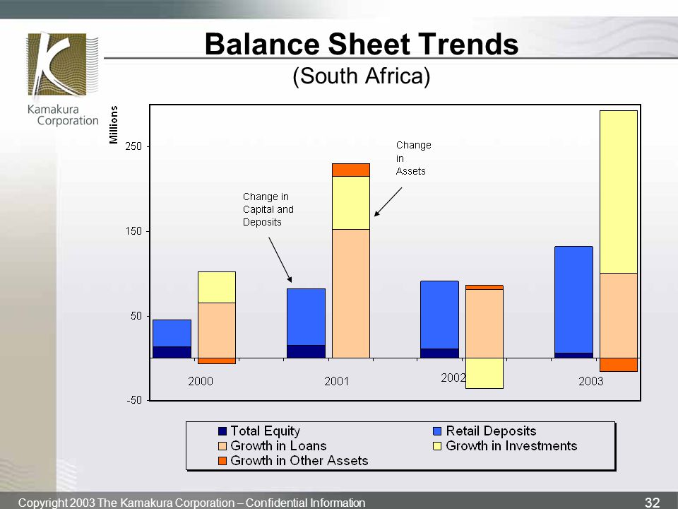 Copyright 2003 The Kamakura Corporation – Confidential Information 32 Balance Sheet Trends (South Africa)