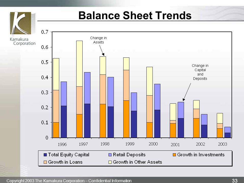 Copyright 2003 The Kamakura Corporation – Confidential Information 33 Balance Sheet Trends