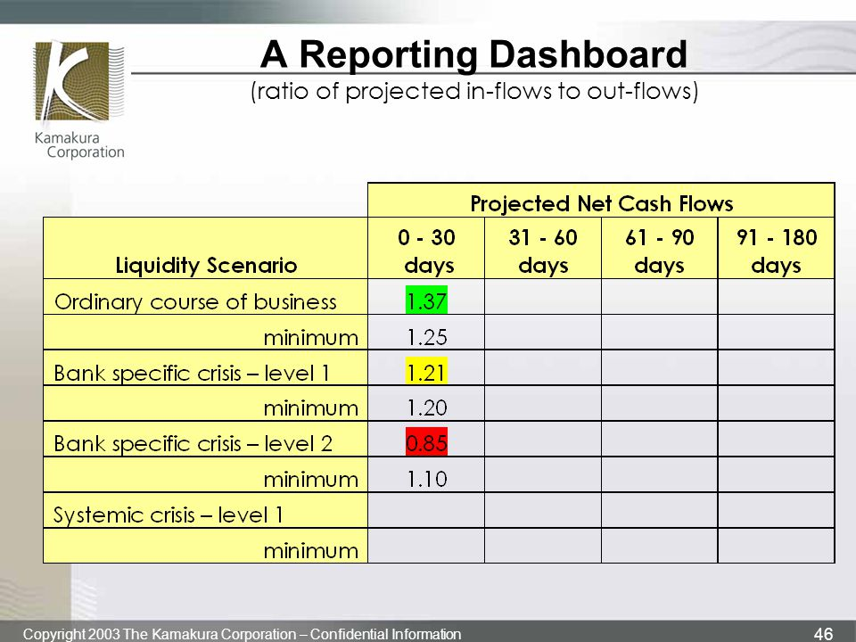 Copyright 2003 The Kamakura Corporation – Confidential Information 46 A Reporting Dashboard (ratio of projected in-flows to out-flows)