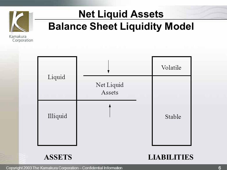 Copyright 2003 The Kamakura Corporation – Confidential Information 6 Net Liquid Assets Balance Sheet Liquidity Model Illiquid Volatile Stable Liquid Net Liquid Assets ASSETSLIABILITIES