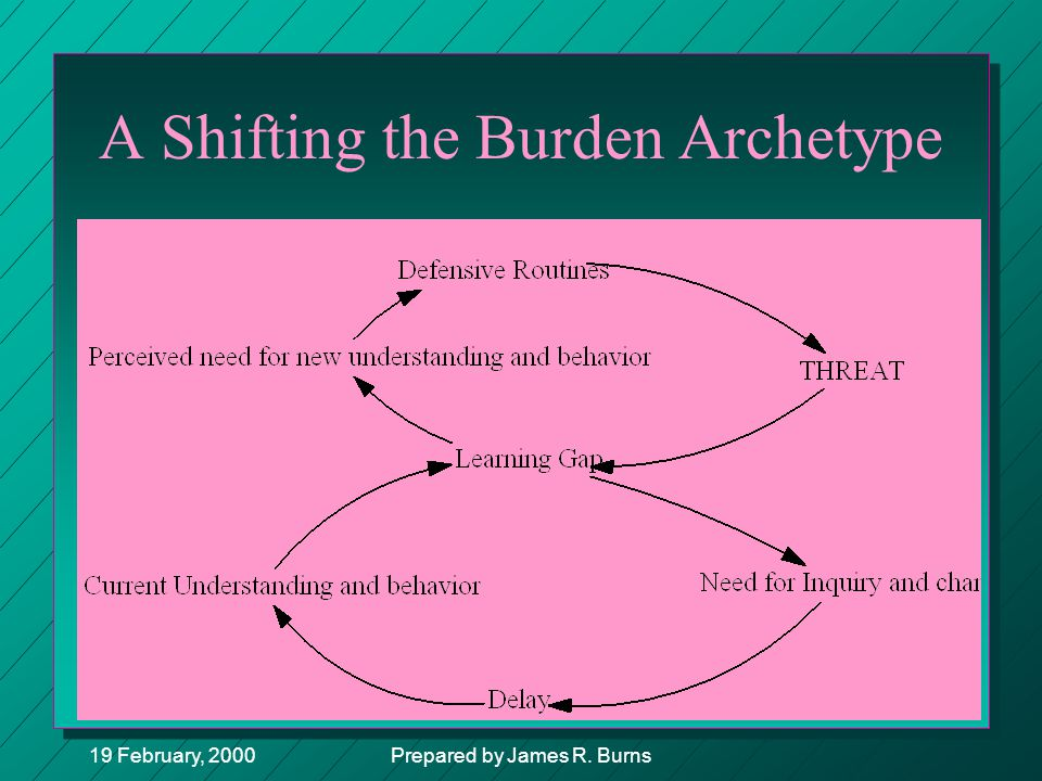 19 February, 2000Prepared by James R. Burns A Shifting the Burden Archetype