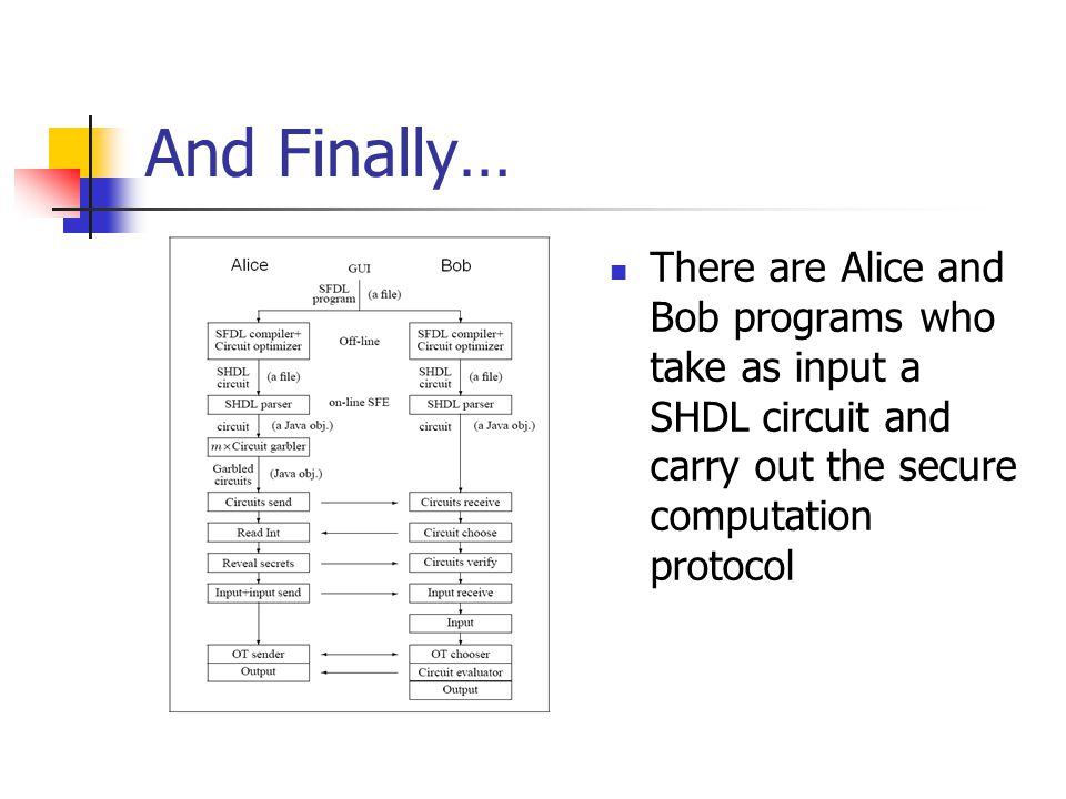 And Finally… There are Alice and Bob programs who take as input a SHDL circuit and carry out the secure computation protocol