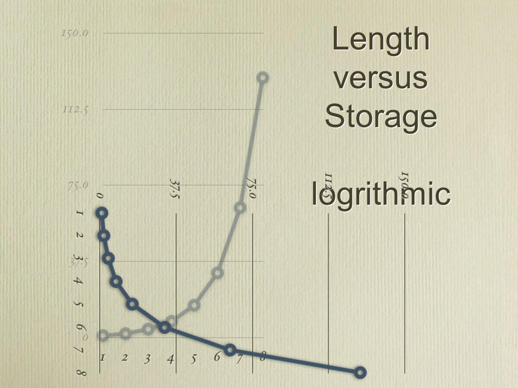 Length versus Storage logrithmic
