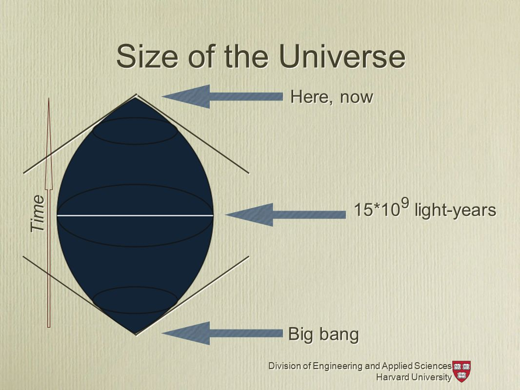 Division of Engineering and Applied Sciences Harvard University Division of Engineering and Applied Sciences Harvard University Size of the Universe Here, now Big bang 15*10 9 light-years Time
