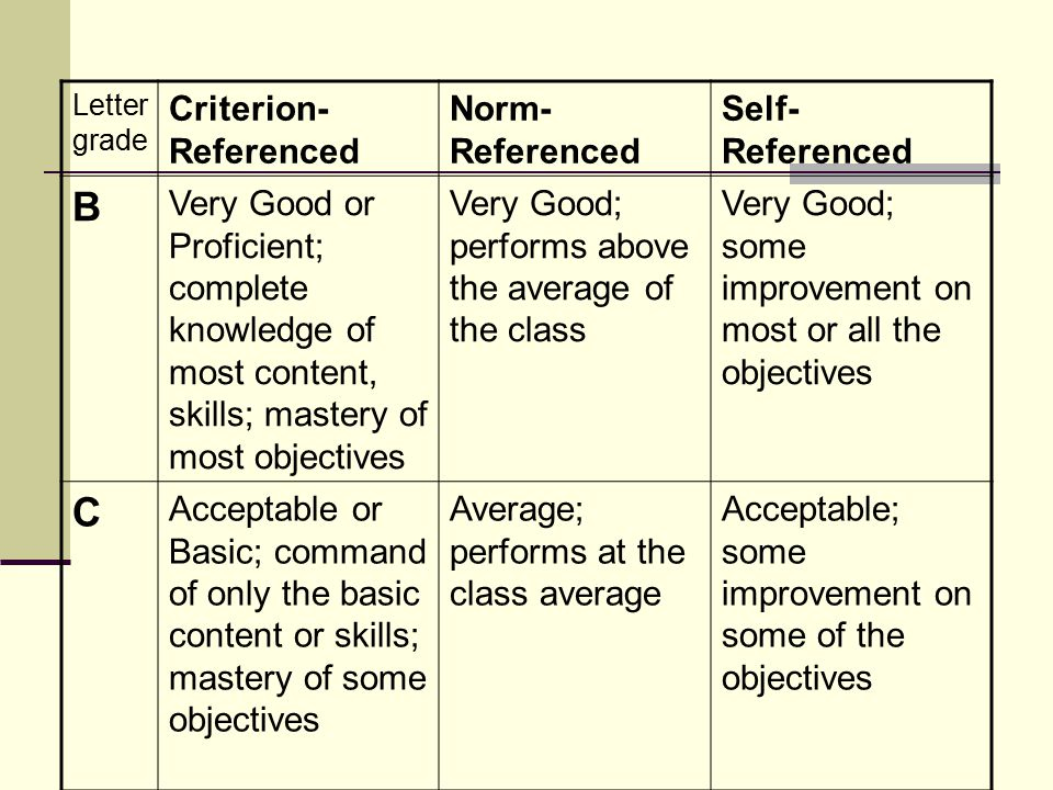 Letter grade Criterion- Referenced Norm- Referenced Self- Referenced B Very Good or Proficient; complete knowledge of most content, skills; mastery of most objectives Very Good; performs above the average of the class Very Good; some improvement on most or all the objectives C Acceptable or Basic; command of only the basic content or skills; mastery of some objectives Average; performs at the class average Acceptable; some improvement on some of the objectives