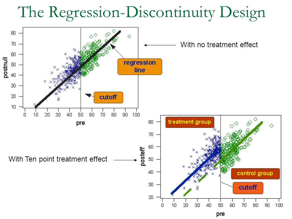 The Regression-Discontinuity Design With no treatment effect With Ten point treatment effect