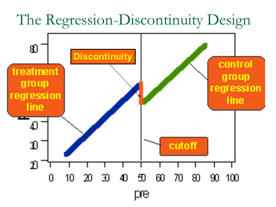 The Regression-Discontinuity Design Discontinuity