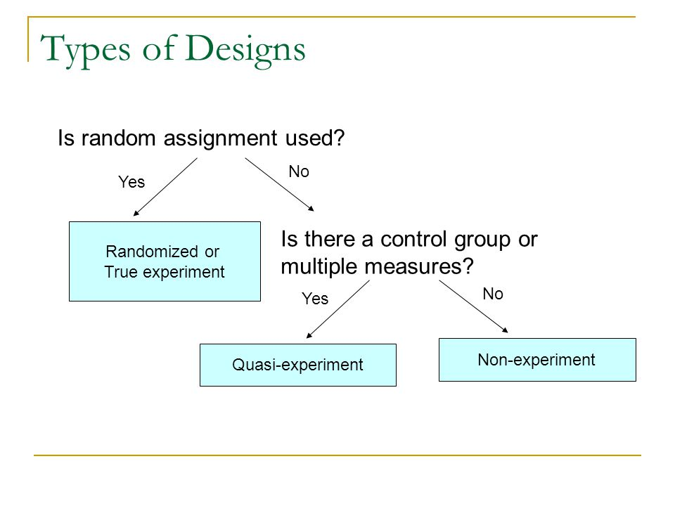 Types of Designs Randomized or True experiment Yes No Is random assignment used? Is there a control group or multiple measures? Yes No Quasi-experimen