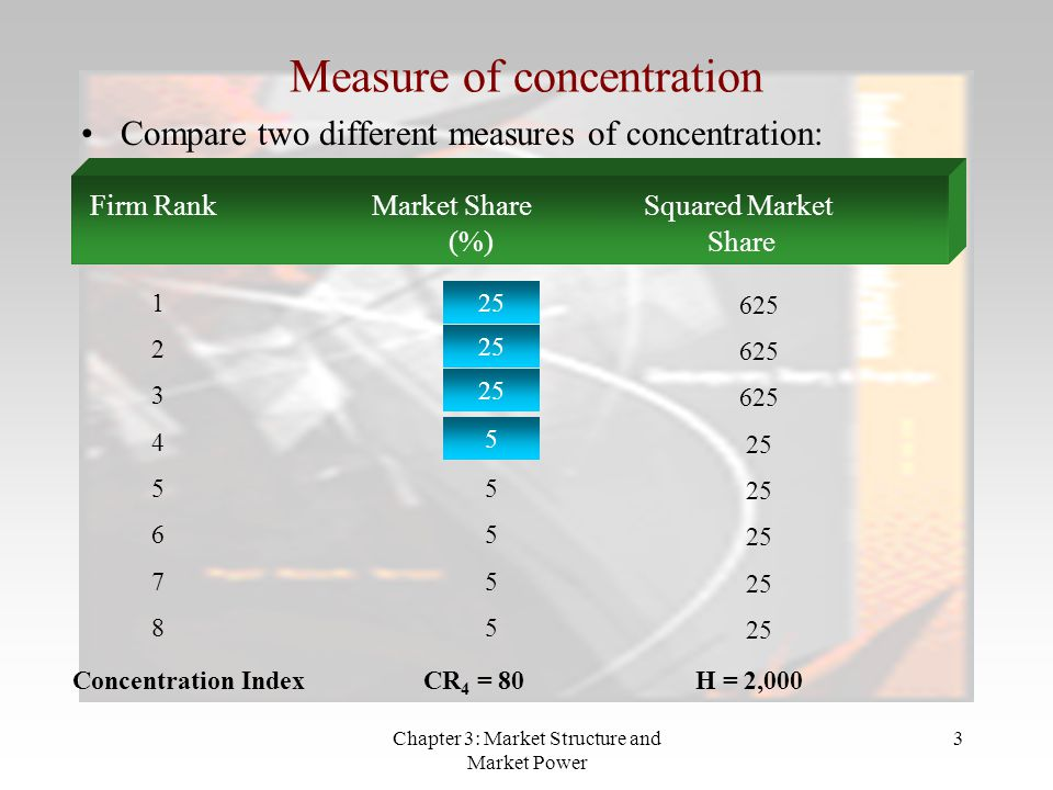 Chapter 3: Market Structure and Market Power 4 Concentration index is affected by, e.g.