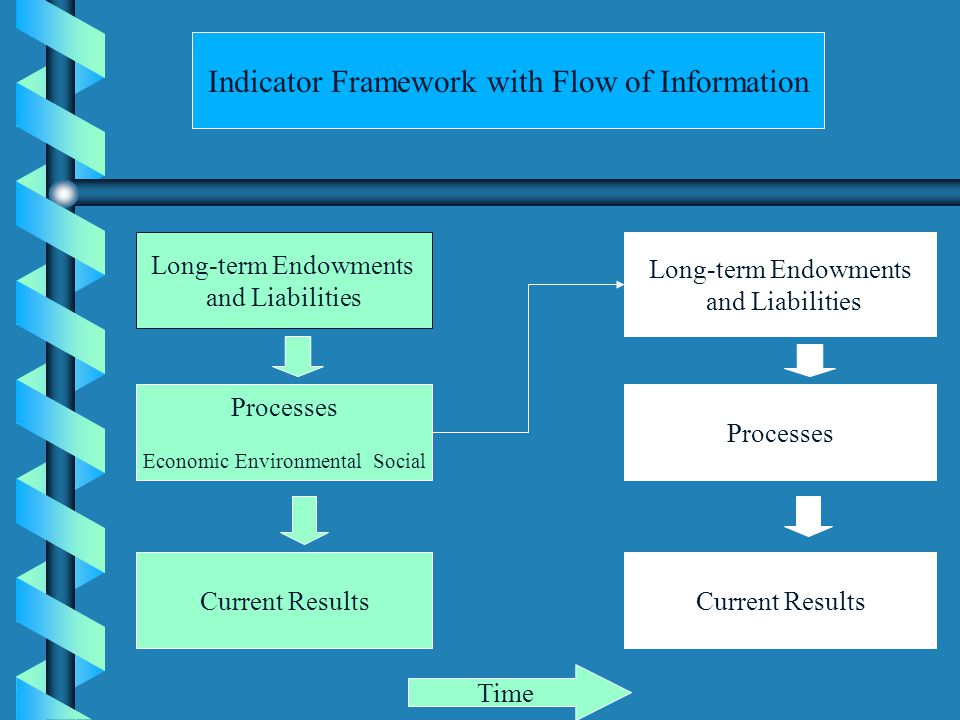 Long-term Endowments and Liabilities Processes Economic Environmental Social Current Results Long-term Endowments and Liabilities Processes Current Results Indicator Framework with Flow of Information Time