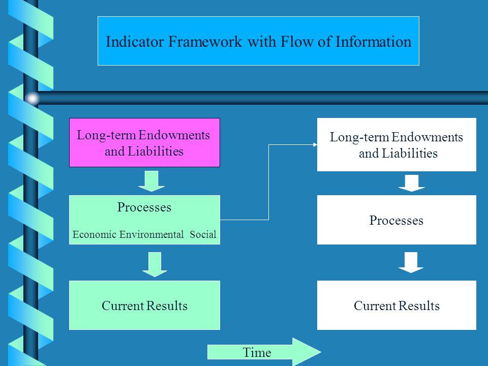 An experimental set of indicators: Processes