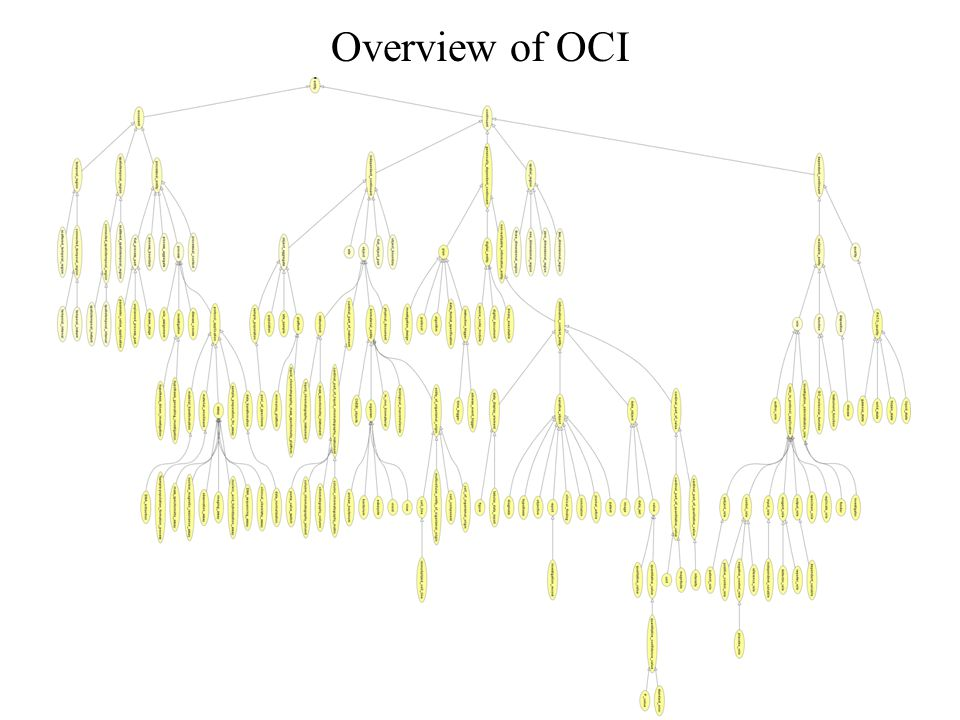 Overview of OCI
