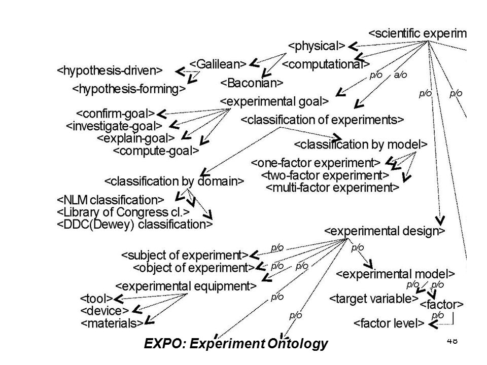 48 EXPO: Experiment Ontology