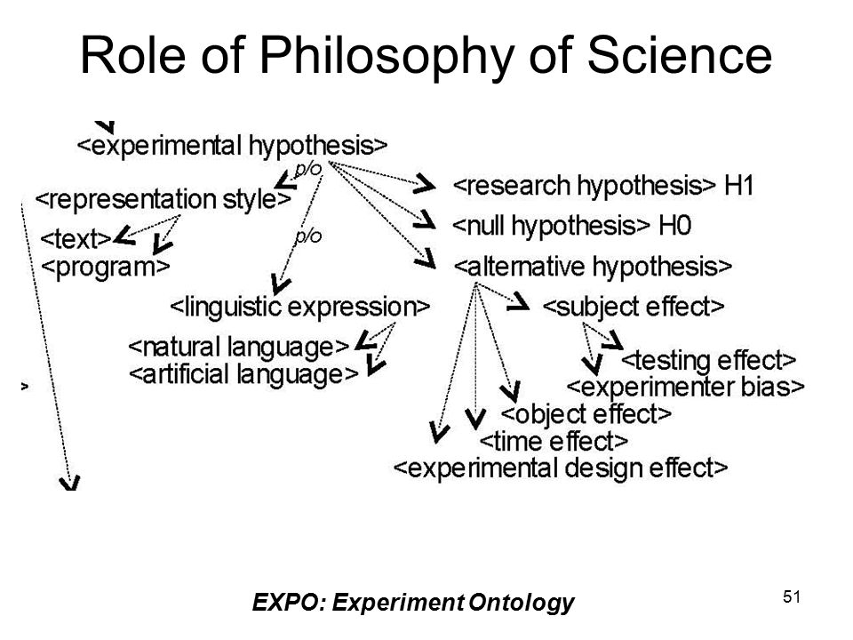 51 Role of Philosophy of Science EXPO: Experiment Ontology