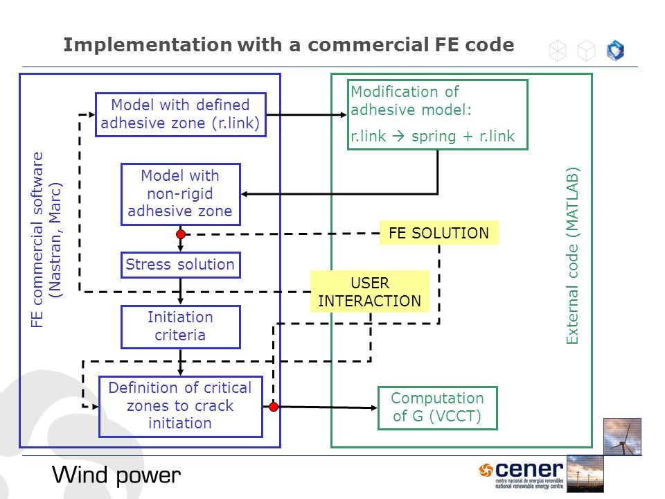 Implementation with a commercial FE code Model with defined adhesive zone (r.link) Modification of adhesive model: r.link  spring + r.link Model with