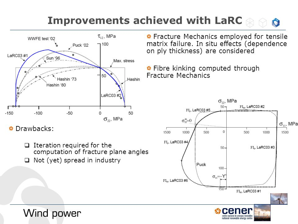 Improvements achieved with LaRC Fracture Mechanics employed for tensile matrix failure. In situ effects (dependence on ply thickness) are considered F