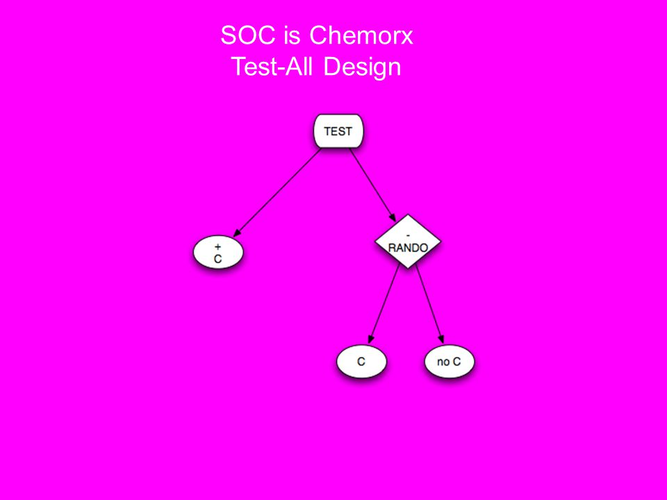 SOC is Chemorx Test-All Design