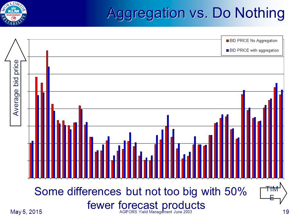 May 5, 2015 AGIFORS Yield Management June 2003 19 TIM E Average bid price Aggregation vs.