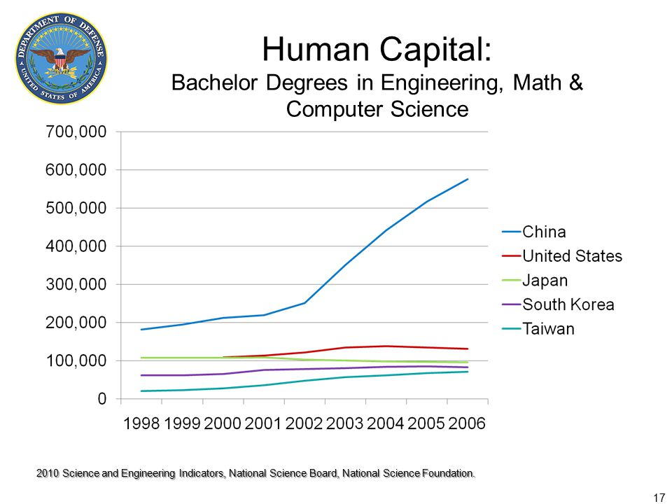 Human Capital: Bachelor Degrees in Engineering, Math & Computer Science 17 2010 Science and Engineering Indicators, National Science Board, National Science Foundation.