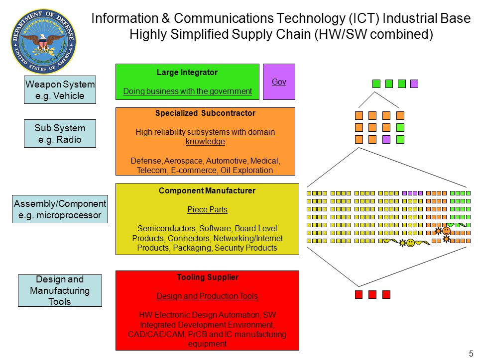 Information & Communications Technology (ICT) Industrial Base Highly Simplified Supply Chain (HW/SW combined) 5 Weapon System e.g.