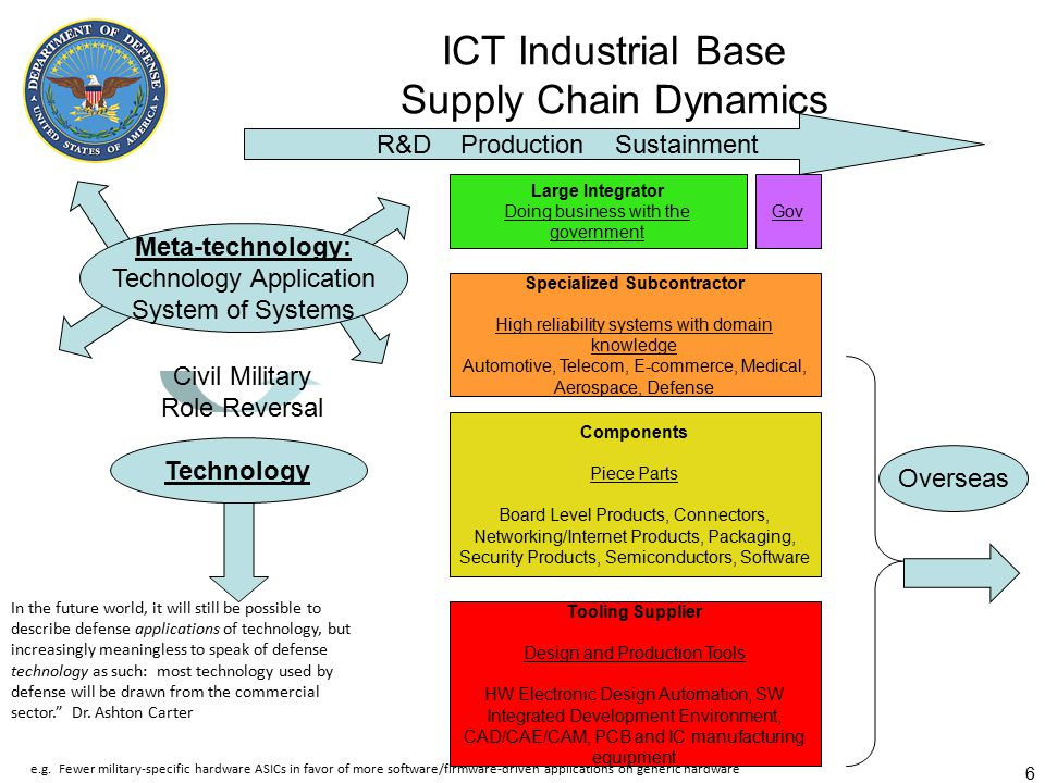 ICT Industrial Base Supply Chain Dynamics 6 e.g.